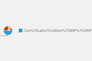 2010 General Election result in Basildon & Billericay
